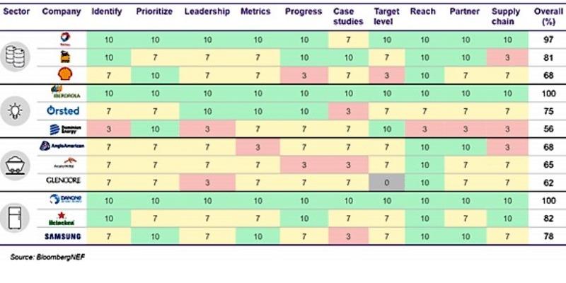 Marco Arezio - Consulente materie plastiche - Comparison scheme between the various sectors