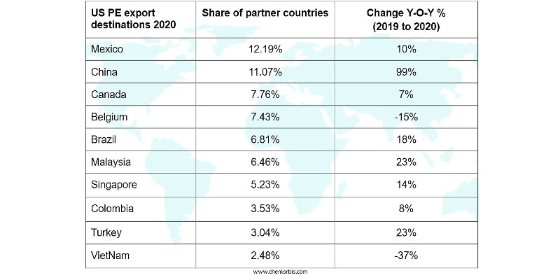 Marco Arezio - Consulente materie plastiche - PE USA Figures