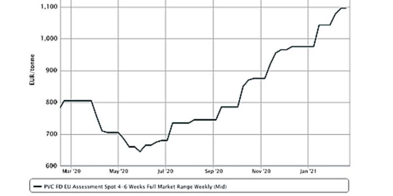 Marco Arezio - Consulente materie plastiche - Trend in PVC prices