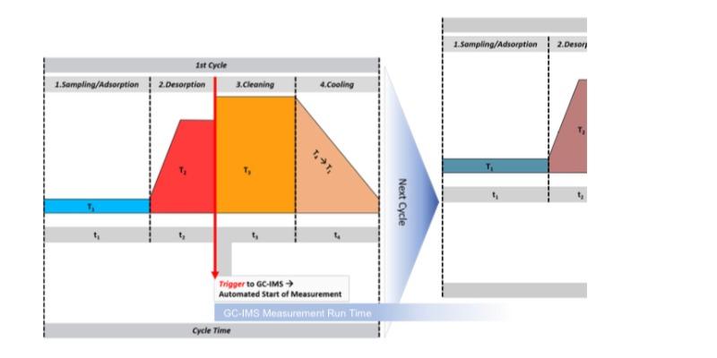 Marco Arezio - Consulente materie plastiche - Schema analisi aria
