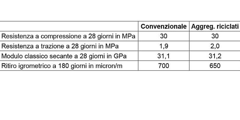 Marco Arezio - Consulente materie plastiche - Dati tecnici calcestruzzo riciclato
